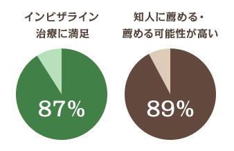 治療を受けた87%の患者様が満足しています!インビザラインは日本ではまだまだ認知度が低いですが、世界的に実績がある治療方法です。米国大手マーケティング調査会社のアンケート結果によれば、インビザラインによる治療を受けた患者様の87%がインビザラインによる治療結果に「非常に満足」、もしくは「極めて満足」との結果が出ています。また89%の人がインビザラインを知人に「間違いなく薦める」「薦める可能性が高い」と答えています。